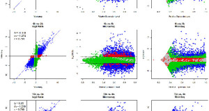 Comparison of RNA-Seq and Microarray in Transcriptome Profiling