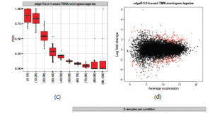 compcodeR – an R package for benchmarking differential expression methods for RNA-seq data