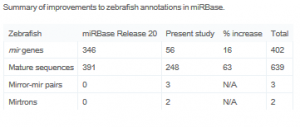 Expanding the annotation of zebrafish microRNAs based on small RNA sequencing