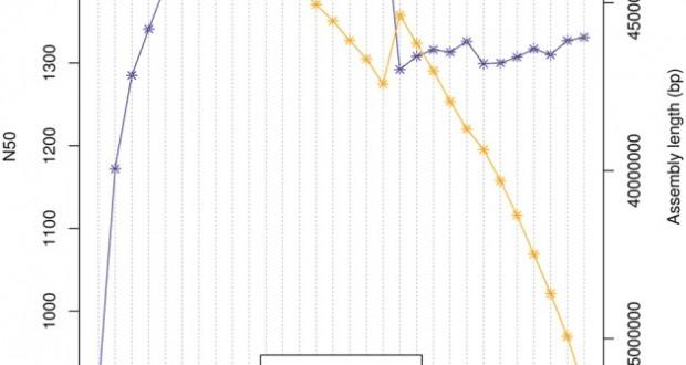 A consensus approach to vertebrate de novo transcriptome assembly from RNA-Seq data
