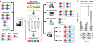 Multi-platform assessment of transcriptome profiling using RNA-seq in the ABRF next-generation sequencing study