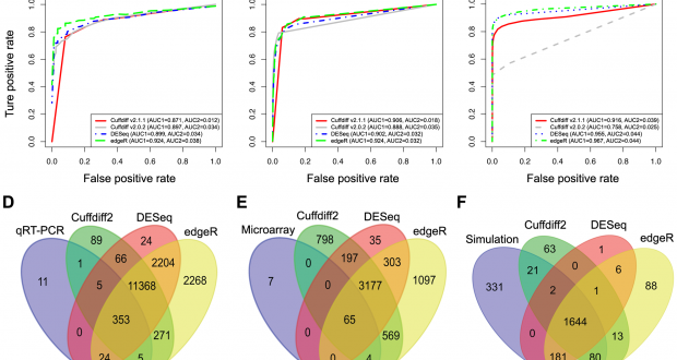 A Comparative Study of Techniques for Differential Expression Analysis on RNA-Seq Data