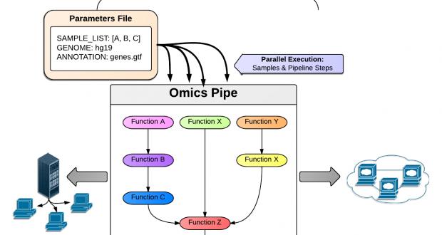 Omics Pipe – A Computational Framework for Reproducible Multi-Omics Data Analysis