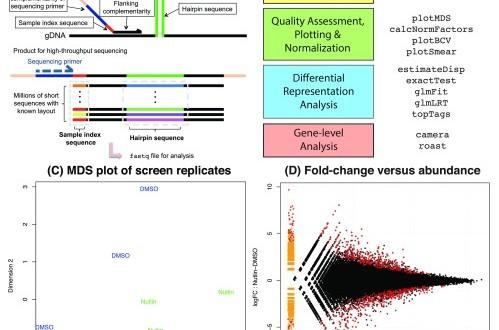 shRNA-seq data analysis with edgeR