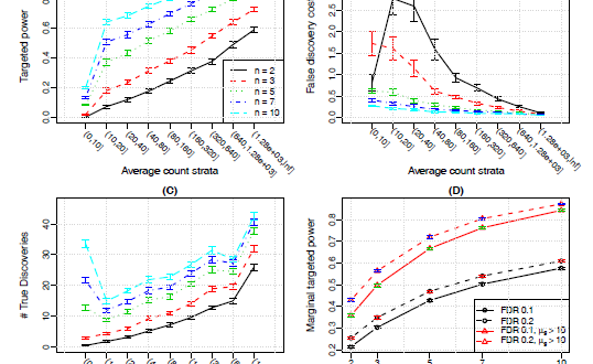 PROPER – Comprehensive Power Evaluation for Differential Expression using RNA-seq