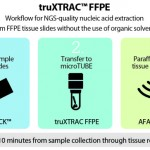 New Covaris Process Enables Accurate, NGS-Grade RNA Extraction from FFPE Tissue Samples