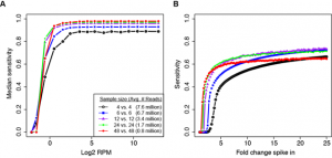 The trade-off between increased multiplexing and decreasing sequencing depth in smallRNA-Seq