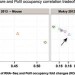 PANDORA – Systematic integration of RNA-Seq statistical algorithms