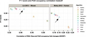 PANDORA – Systematic integration of RNA-Seq statistical algorithms