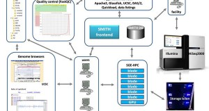 SMITH – a LIMS for handling next-generation sequencing workflows