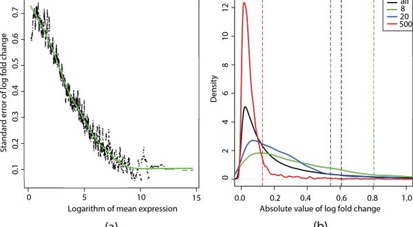 LFCseq – a nonparametric approach for differential expression analysis of RNA-seq data