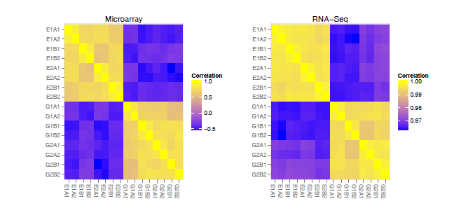 A nested parallel experiment demonstrates differences in intensity-dependence between RNA-seq and microarrays