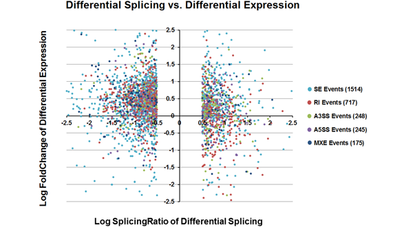 dSpliceType – A Generalized Framework to Detect Differential Splicing and Differential Expression Events Using RNA-Seq
