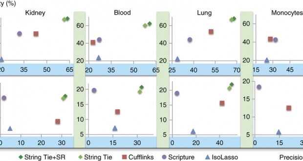 StringTie – improved reconstruction of a transcriptome from RNA-Seq reads
