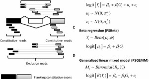 Mapping Splicing Quantitative Trait Loci in RNA-Seq