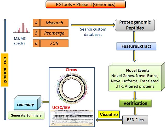 pgtools-genomics