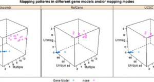 Impact of gene annotation on RNA-Seq data analysis