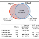 edgeRun – an R package for sensitive, functionally relevant differential expression discovery using an unconditional exact test