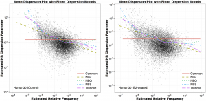 The Level of Residual Dispersion Variation and the Power of Differential Expression Tests for RNA-Seq Data
