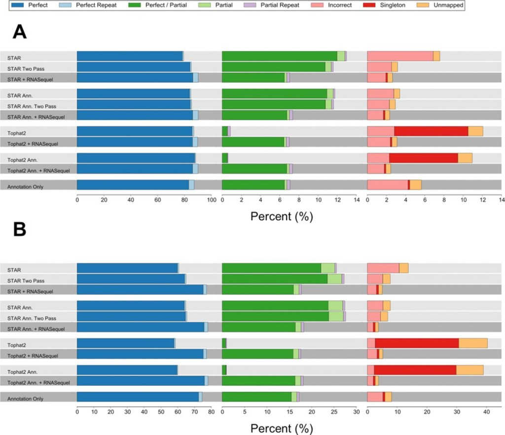 RNASequel – accurate and repeat tolerant realignment of RNA-seq reads