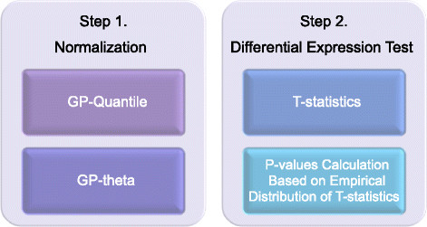 deGPS – a tool for detecting differential expression in RNA-sequencing studies