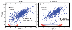 Mix² – A software tool for the accurate estimation of RNA concentration from RNA-Seq data