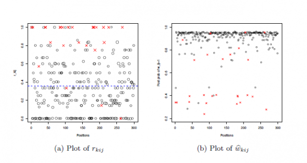 Bayesian Hierarchical Model for Differential Gene Expression Using RNA-seq Data