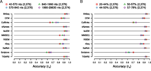 Comparative assessment of methods for the computational inference of transcript isoform abundance from RNA-Seq data