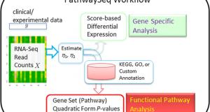 PathwaySeq – Pathway analysis for RNA-Seq data