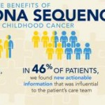 Genetic landscape can impact treatment for children with rare, aggressive cancer