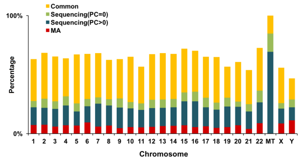 Gene Ontology Bias in Sequencing and Microarray Obtained by Housekeeping-Gene Analysis