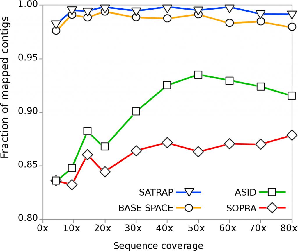 SATRAP – SOLiD Assembler TRAnslation Program