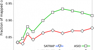 SATRAP – SOLiD Assembler TRAnslation Program