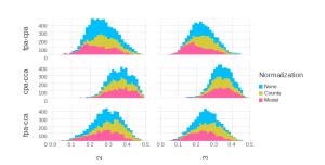 Detecting Multivariate Gene Interactions in RNA-Seq Data Using Optimal Bayesian Classification
