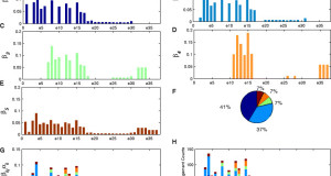 Improving RNA-Seq expression estimation by modeling isoform- and exon-specific read sequencing rate