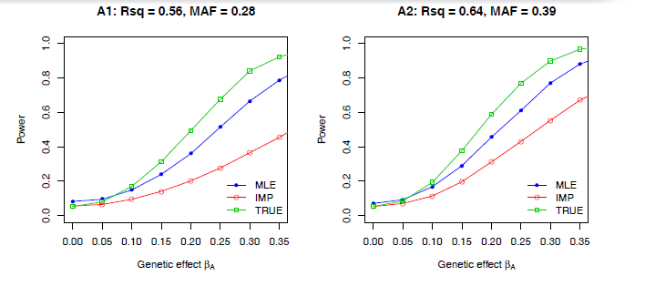Improve the statistical power of your cis-eQTL mapping for RNA-Seq data