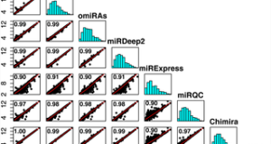 miRge – A Multiplexed Method of Processing Small RNA-Seq Data to Determine MicroRNA Entropy