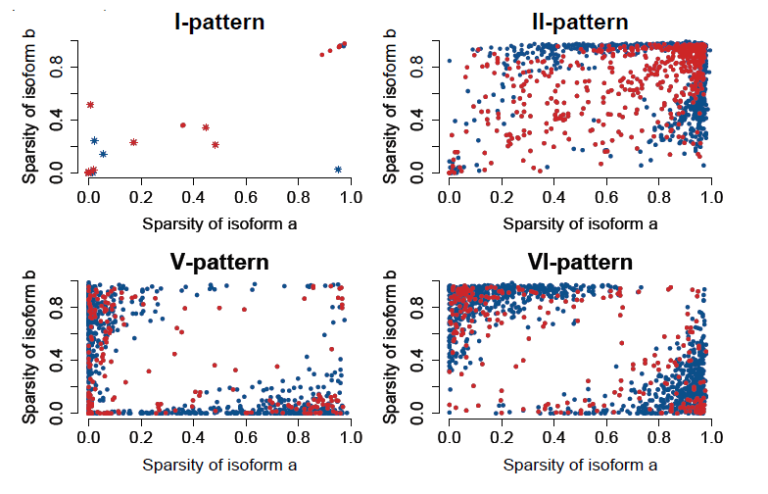 Isoform-level gene expression patterns in single-cell RNA-sequencing data