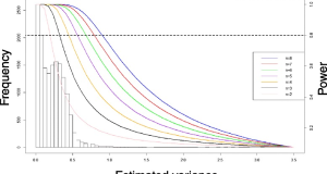 Gene expression analysis – the normal data distribution assumption may not be the correct one