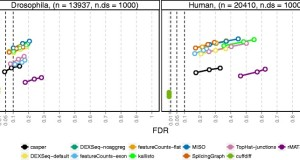 Isoform prefiltering improves performance of count-based methods for analysis of differential transcript usage
