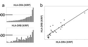 RNA-Seq Improves Immunoscoring