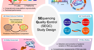 Comprehensive Assessments of RNA-seq by the SEQC Consortium