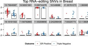 SNV-DA – Multivariate models from RNA-Seq SNVs yield candidate molecular targets for biomarker discovery