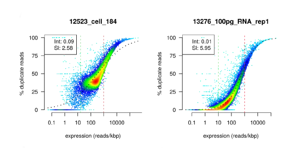 dupRadar – a Bioconductor package for the assessment of PCR artifacts in RNA-Seq data