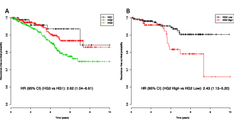 Expression data from RNA-sequencing can differentiate breast cancer histological grade