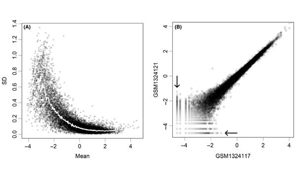 Parametric analysis of RNA-seq expression data