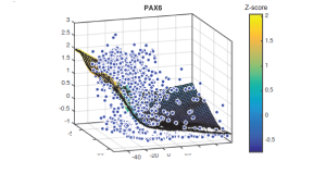 SCell – integrated analysis of single-cell RNA-seq data
