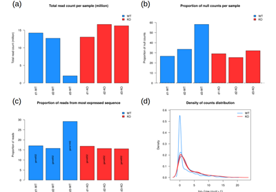 SARTools – A DESeq2- and EdgeR-Based R Pipeline for Comprehensive Differential Analysis of RNA-Seq Data