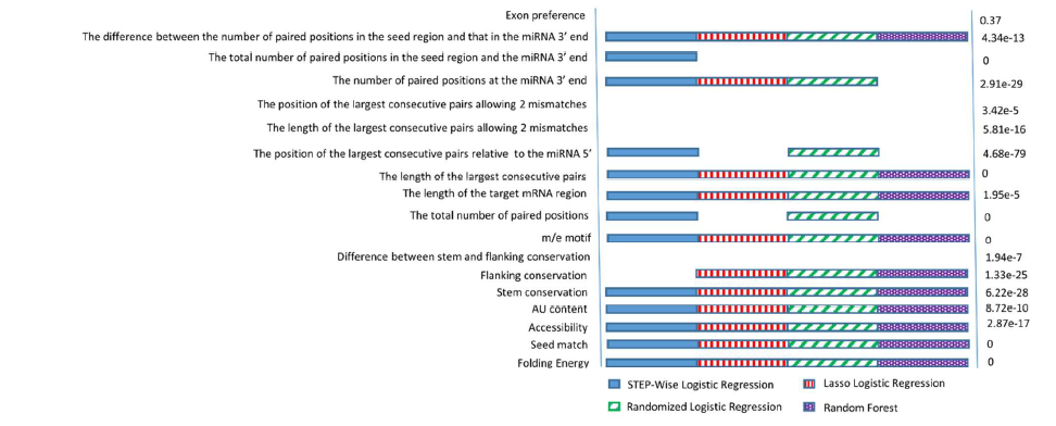 TarPmiR – a new approach for microRNA target site prediction