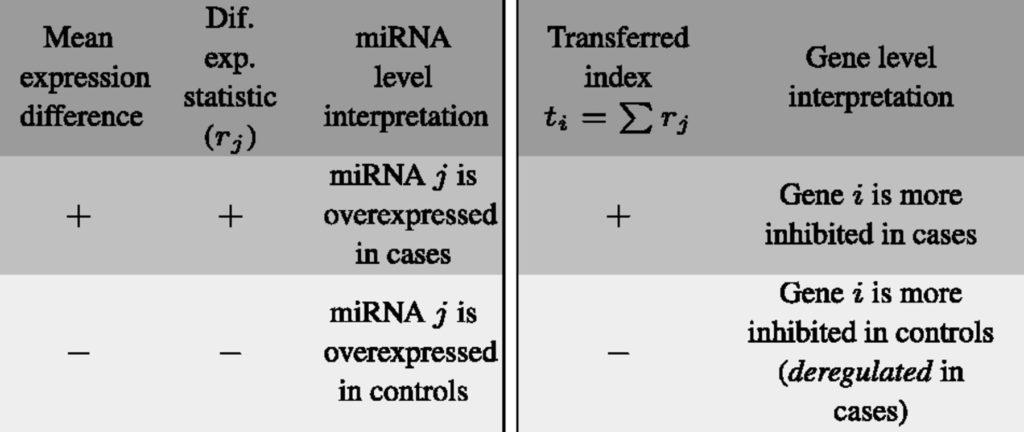 gsa4mirna – Integrated gene set analysis for microRNA studies